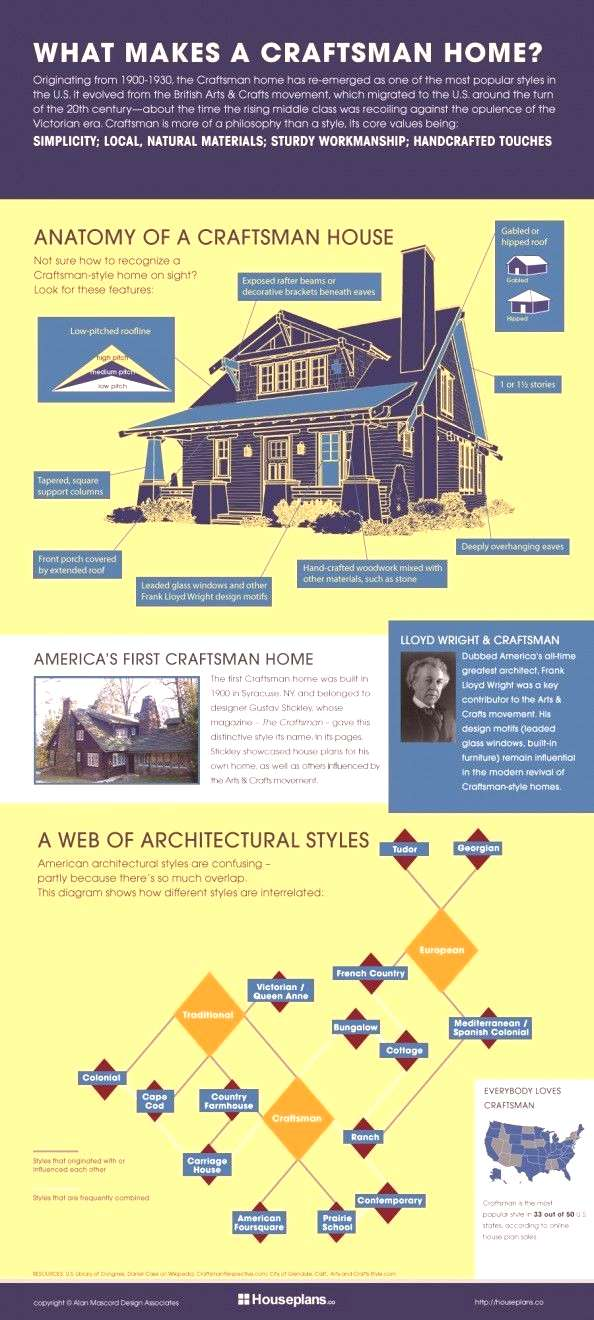Anatomy of a Craftsman House Plan | Infographic, Anatomy of a Craftsman House Plan | Infographic,